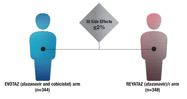 infographic of EVOTAZ GI side effects